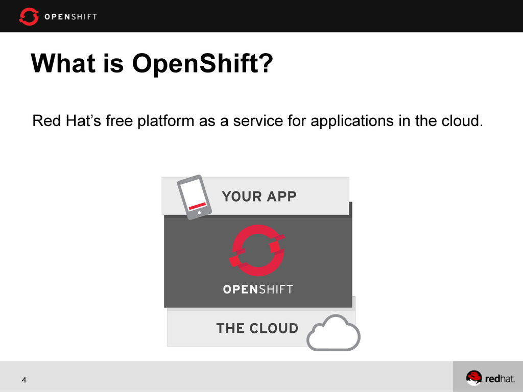 4 What is OpenShift? Red Hat's free platform as...
