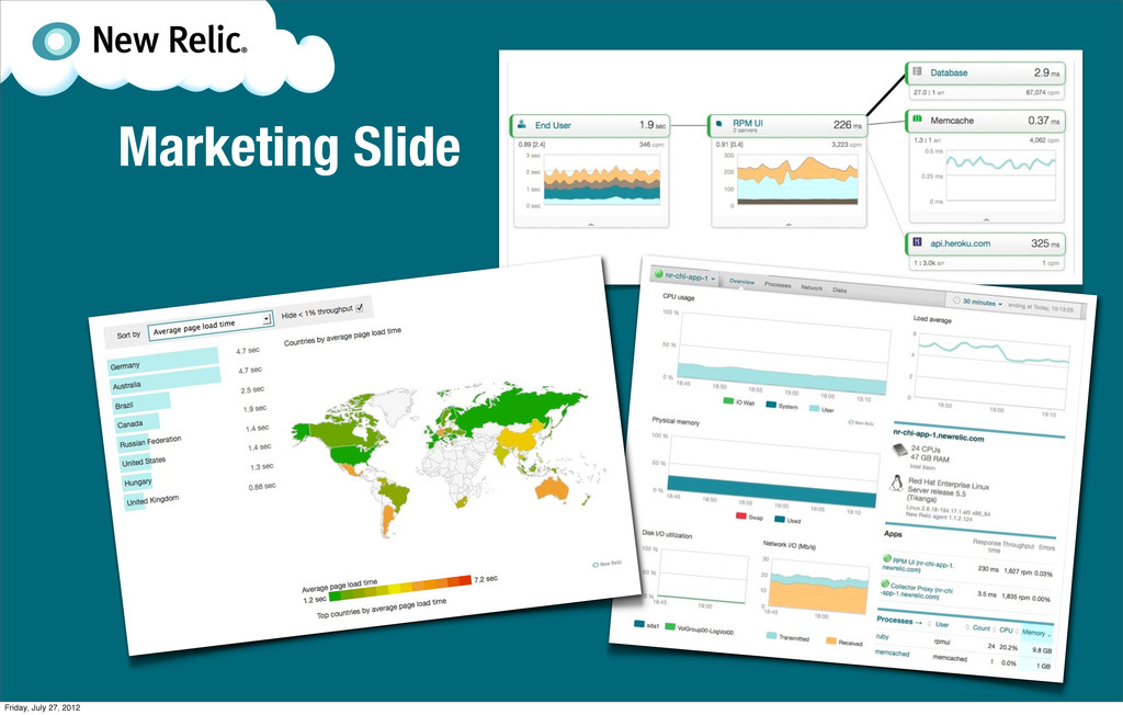 Marketing Slide Friday, July 27, 2012