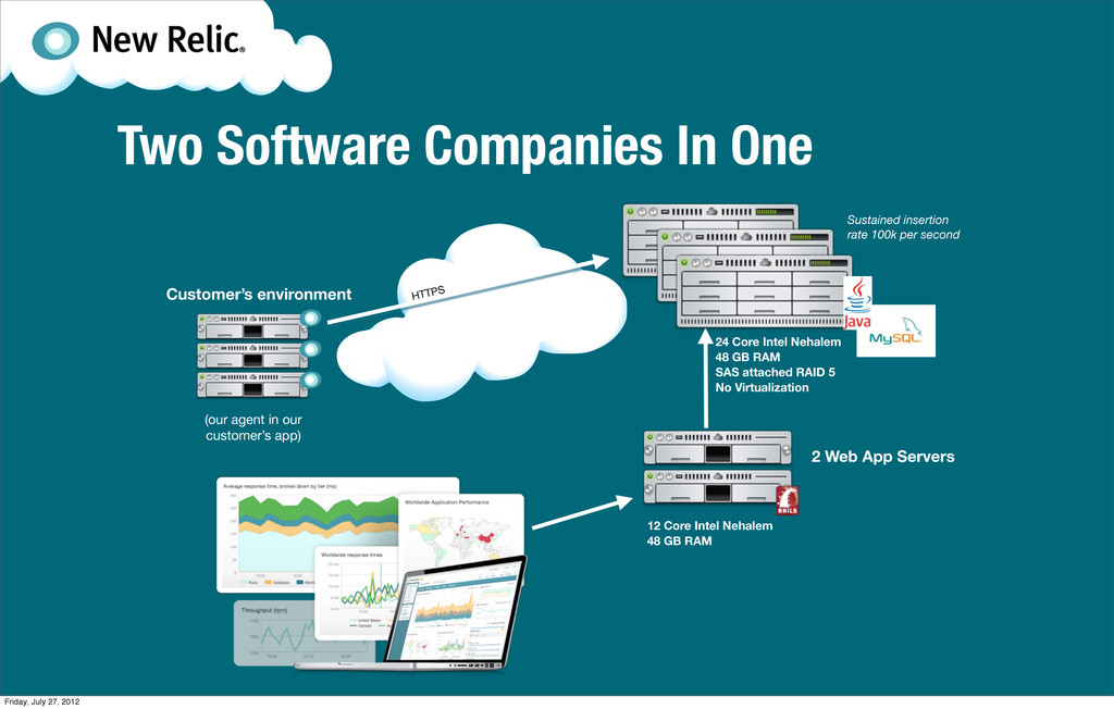 Two Software Companies In One Customer's enviro...
