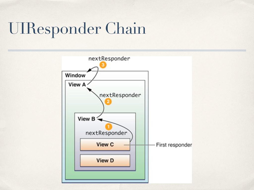 UIResponder Chain
