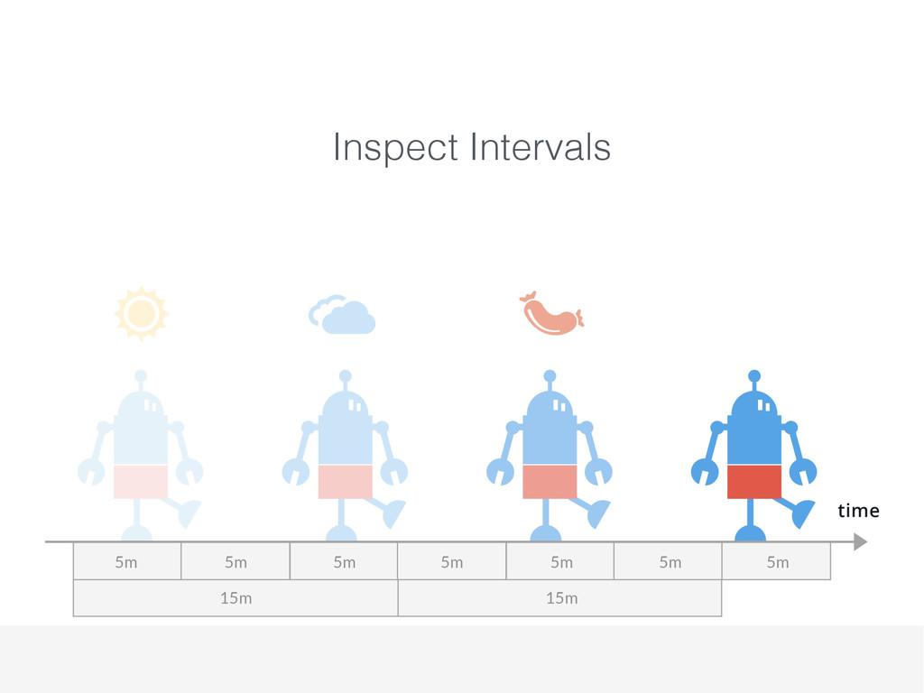 Inspect Intervals