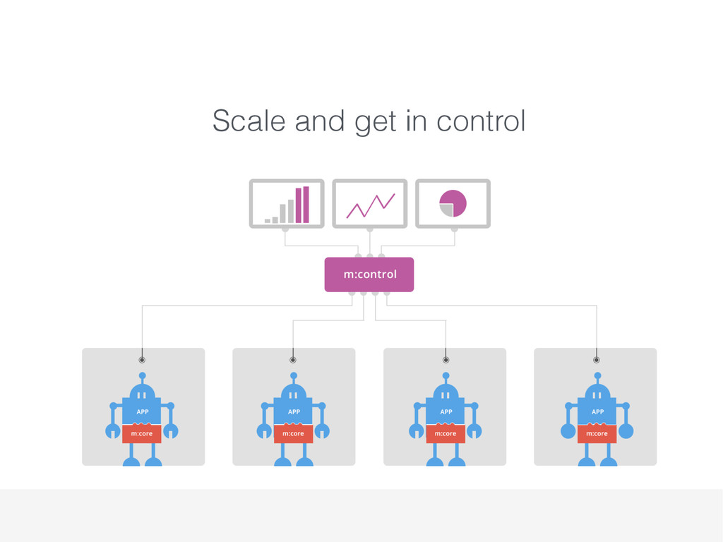 Scale and get in control