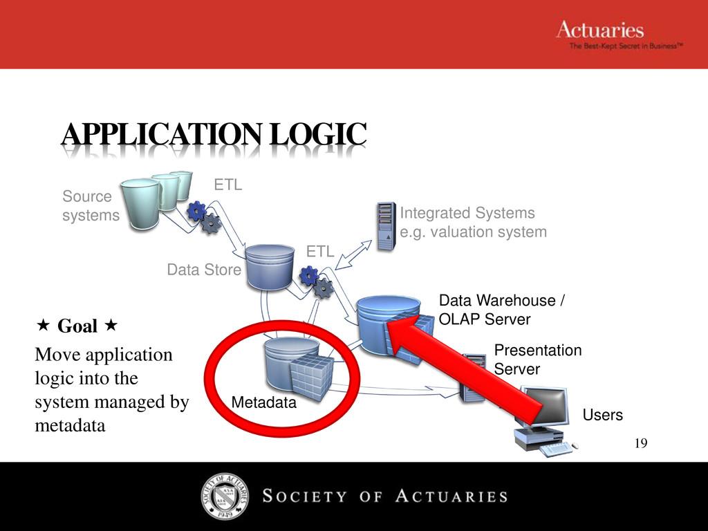 Data Warehouse / OLAP Server Presentation Serve...