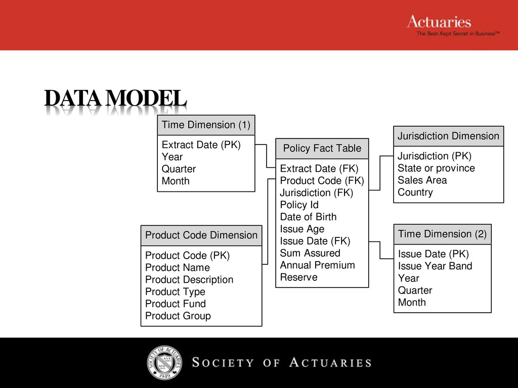 DATA MODEL Policy Fact Table Extract Date (FK) ...