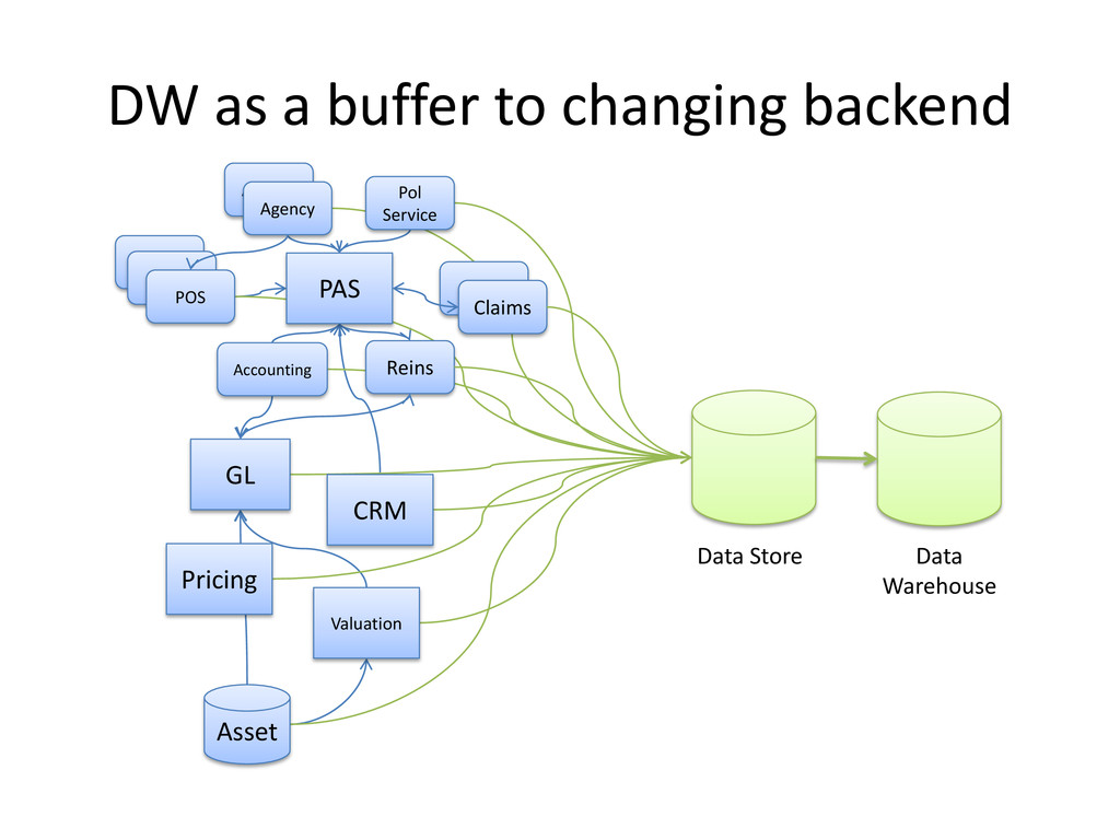 DW as a buffer to changing backend Asset PAS Ag...