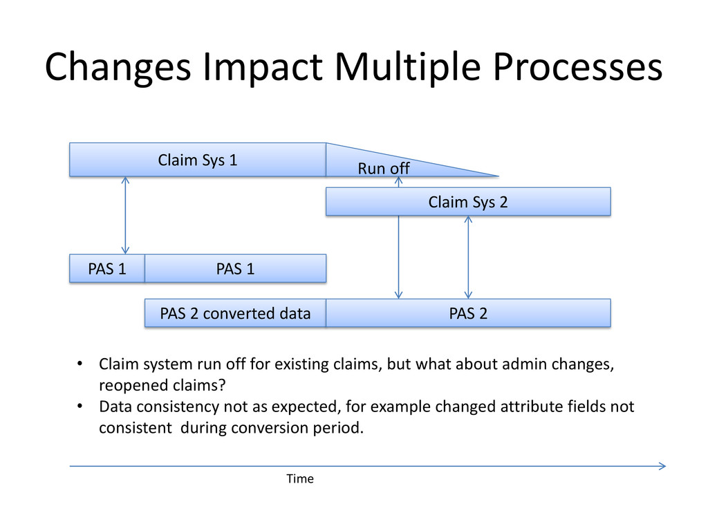 Changes Impact Multiple Processes Claim Sys 1 R...