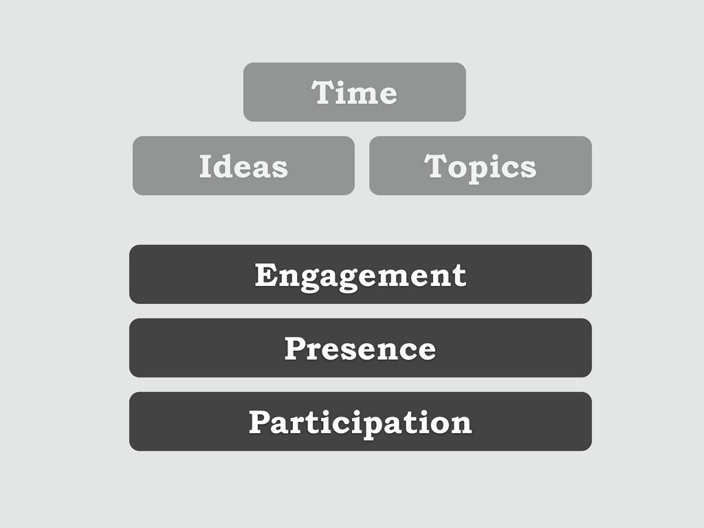 Ideas Topics Time Engagement Presence Participa...