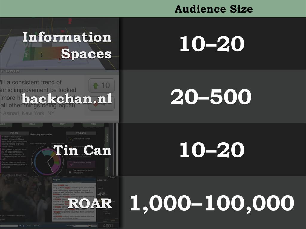 10–20 20–500 10–20 1,000–100,000 backchan.nl RO...