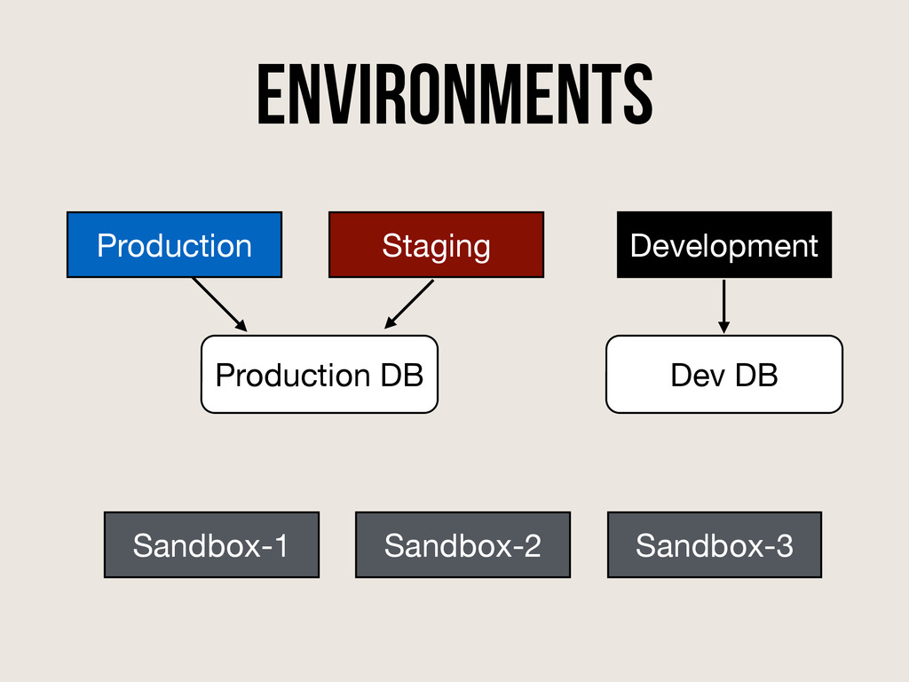 Environments Production Production DB Staging D...