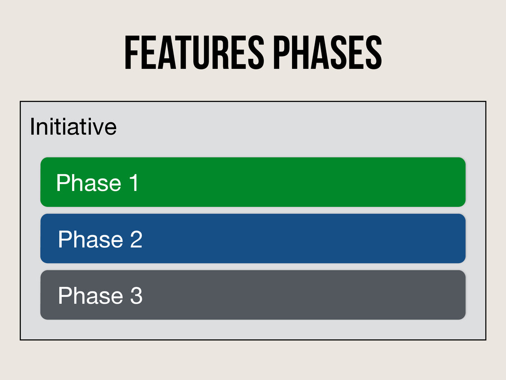 features phases Initiative Phase 1 Phase 2 Phas...