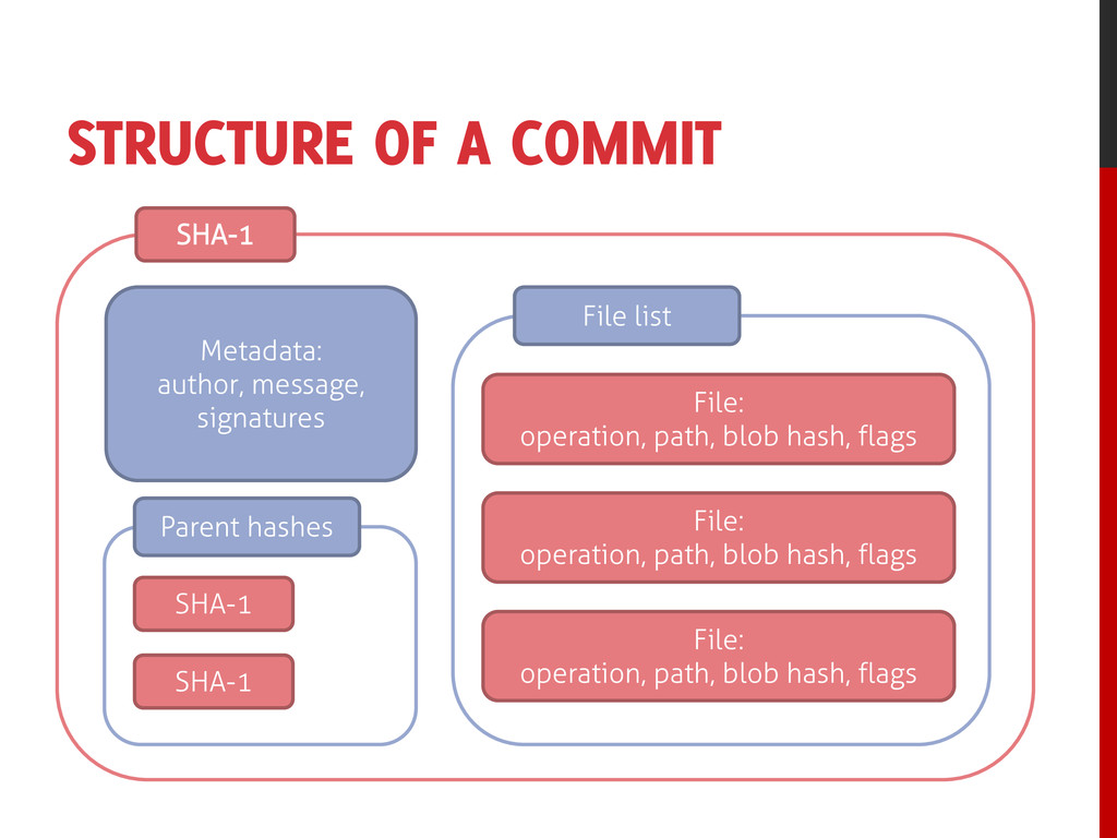 STRUCTURE OF A COMMIT SHA-1 Metadata: author, m...