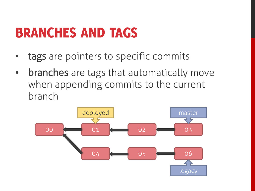BRANCHES AND TAGS • tags are pointers to specif...
