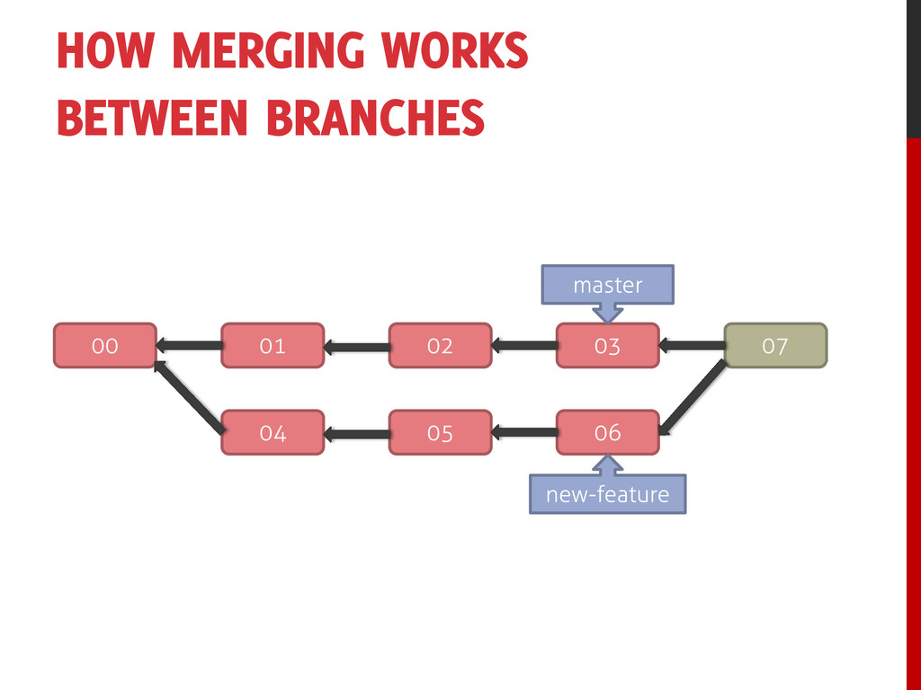 HOW MERGING WORKS BETWEEN BRANCHES 00 01 02 03 ...