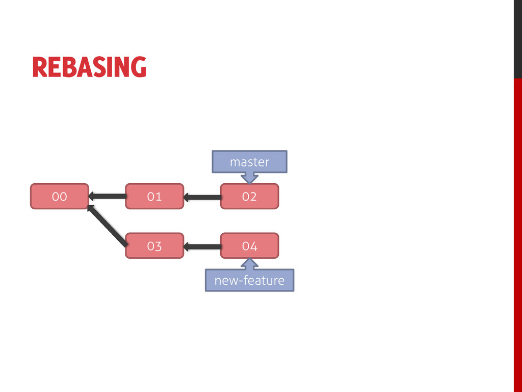 REBASING 00 01 02 03 04 new-feature master