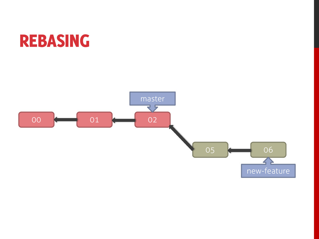 REBASING 00 01 02 05 06 new-feature master