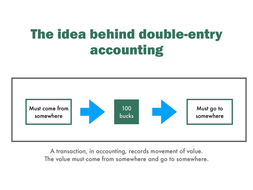 The idea behind double-entry accounting 100 buc...