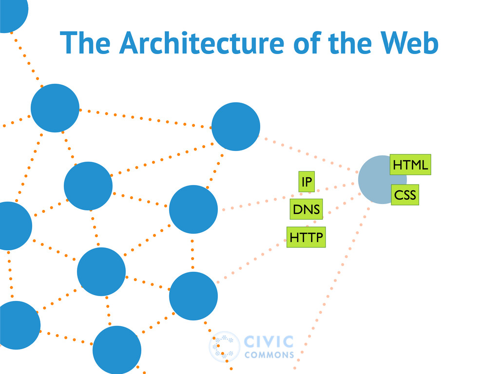 The Architecture of the Web DNS HTTP IP HTML CSS