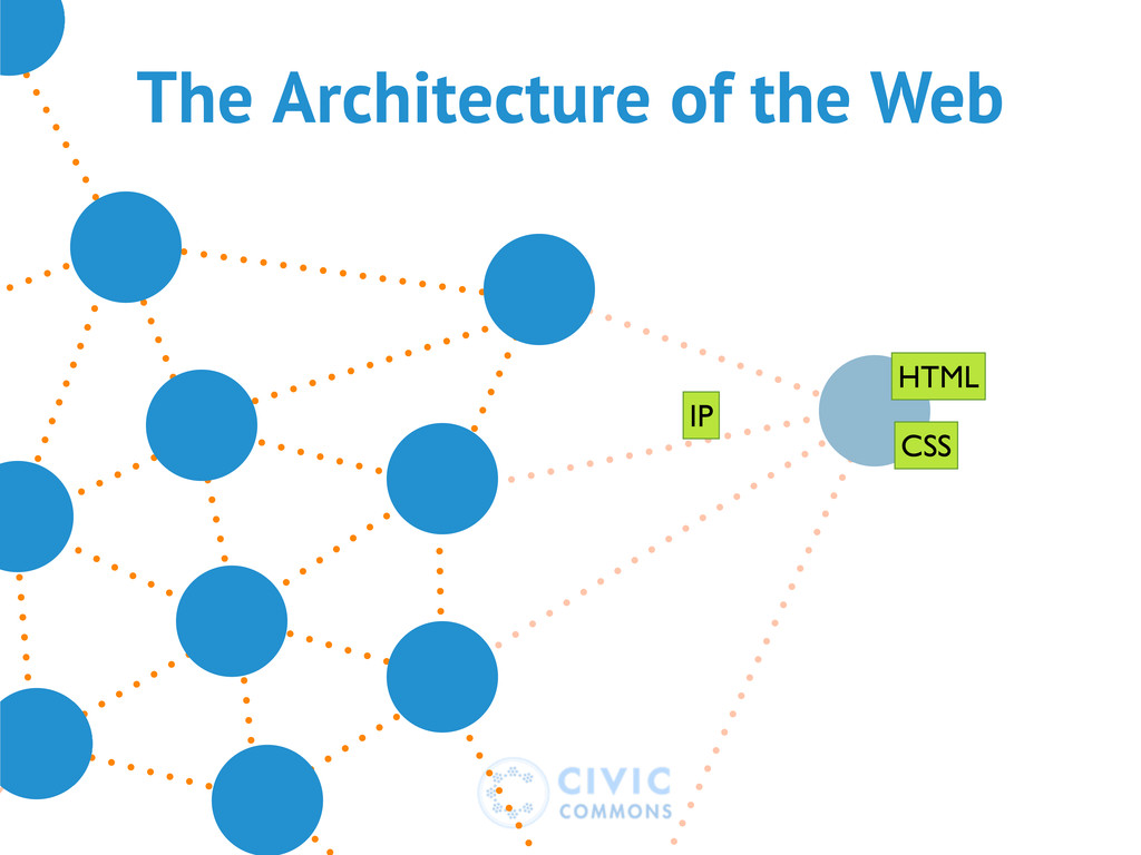 The Architecture of the Web IP HTML CSS