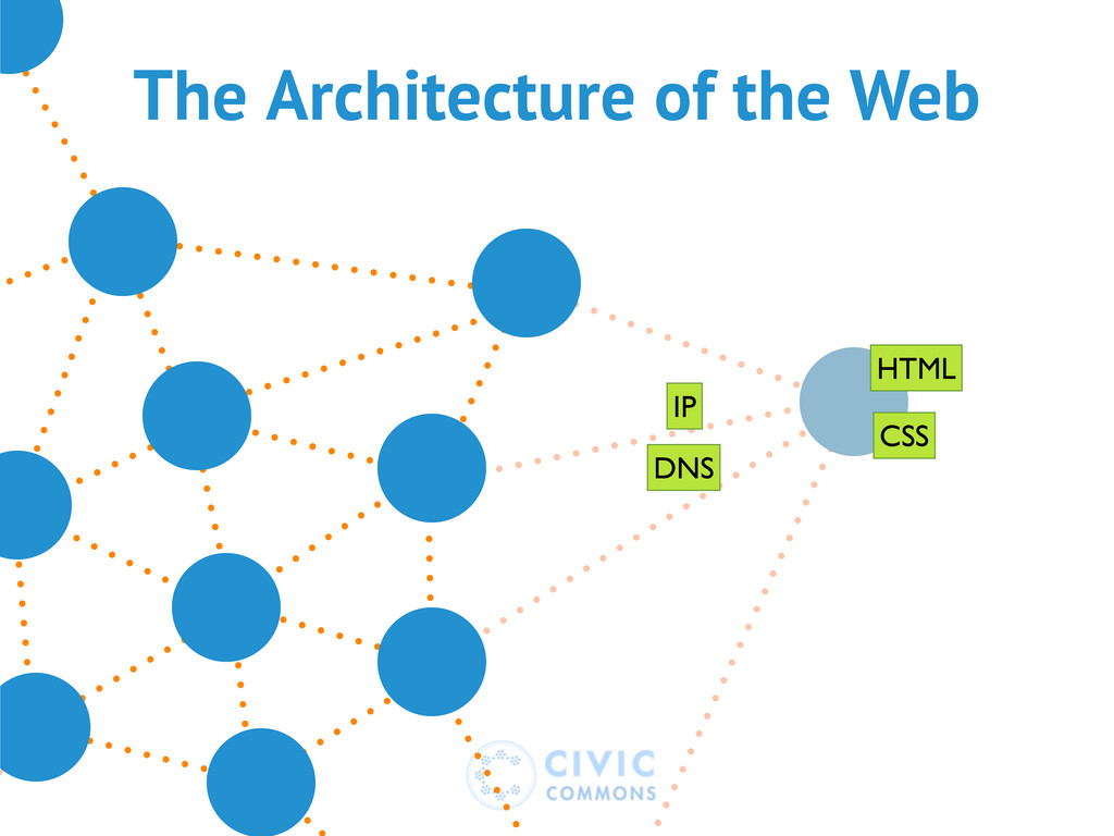 The Architecture of the Web DNS IP HTML CSS
