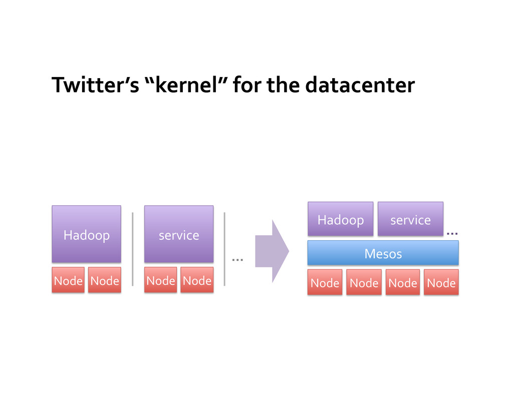 Twitter's	