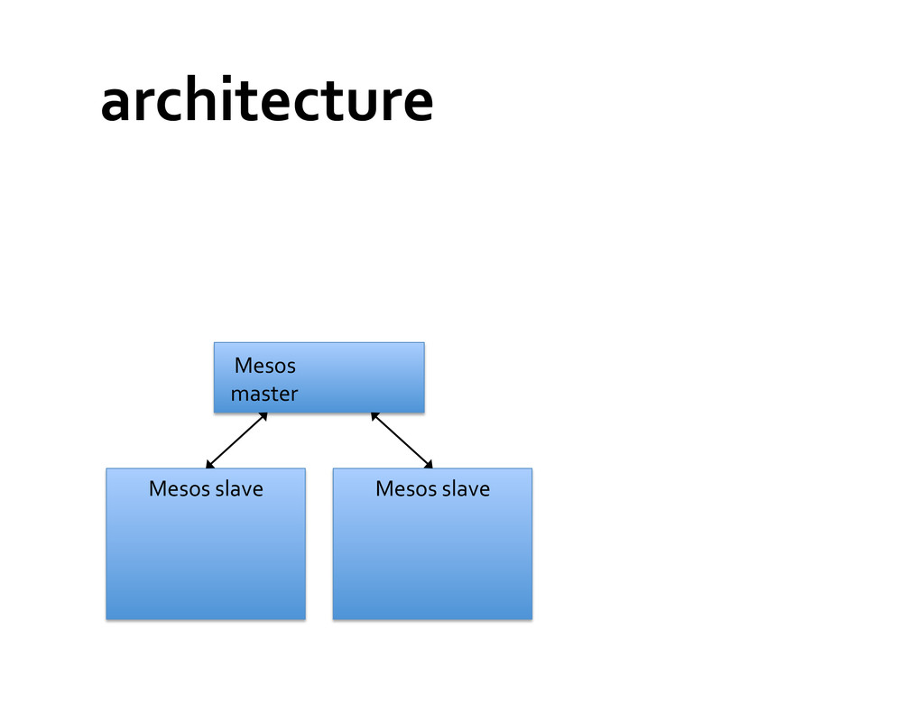 architecture  Mesos  master  Mesos ...