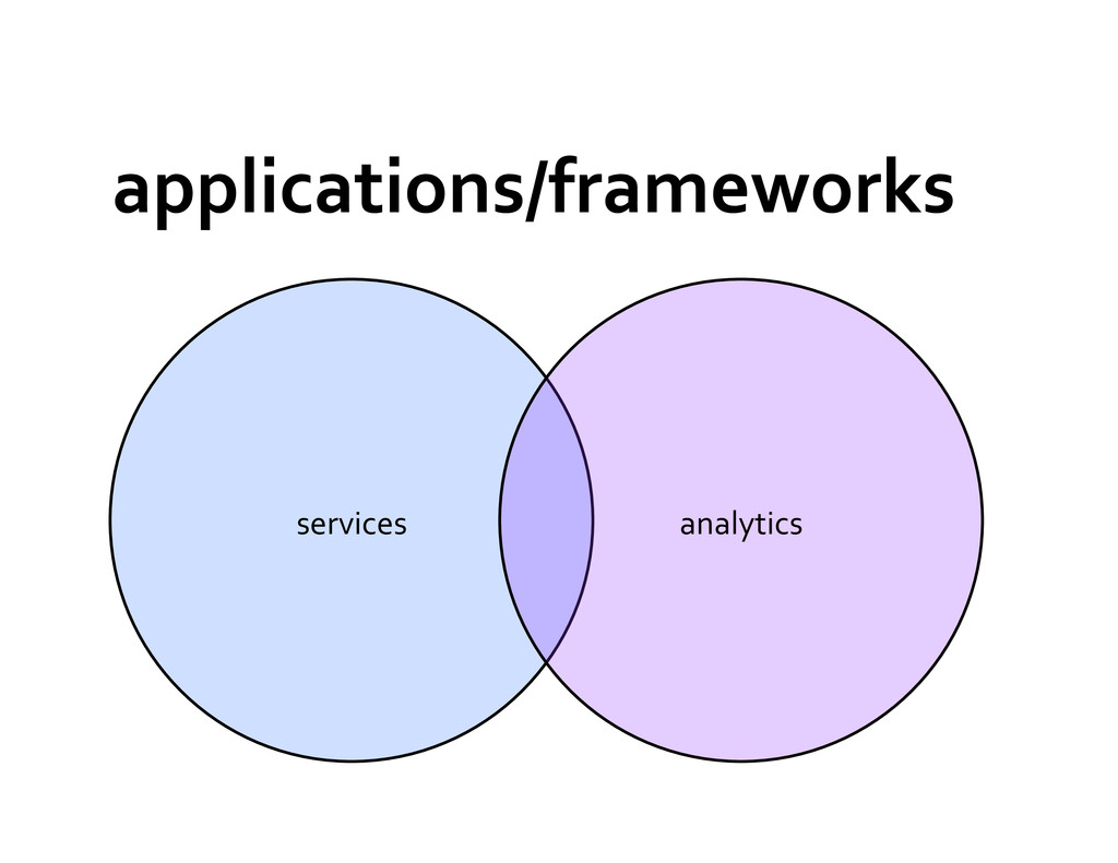 applications/frameworks	
