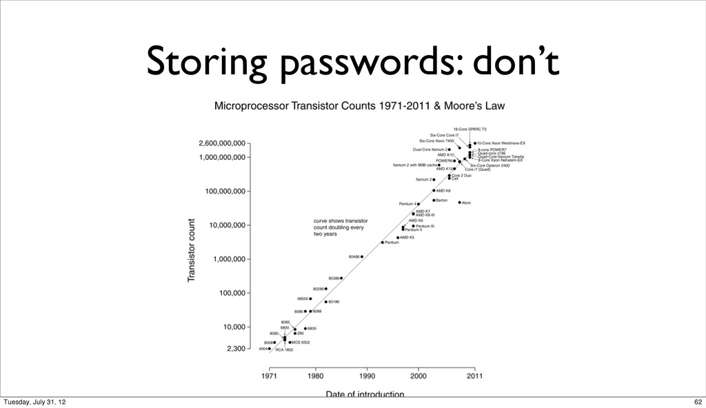 Storing passwords: don't 62 Tuesday, July 31, 12