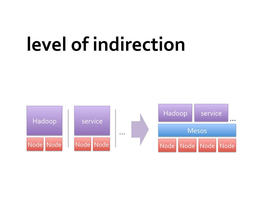 level of indirection  Mesos  Node...