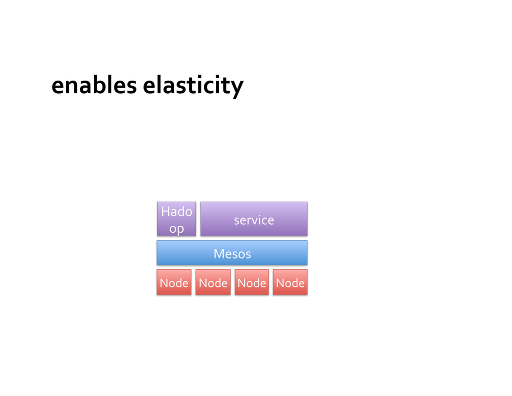 enables elasticity  Mesos  Node  No...
