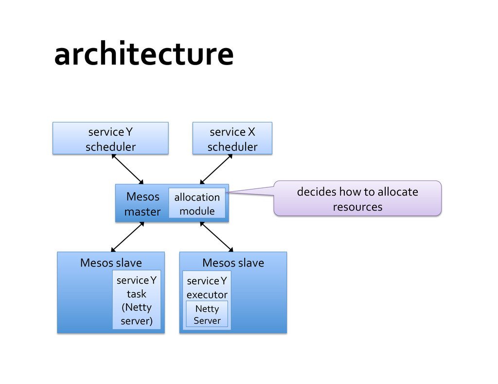 architecture  service X  scheduler ...