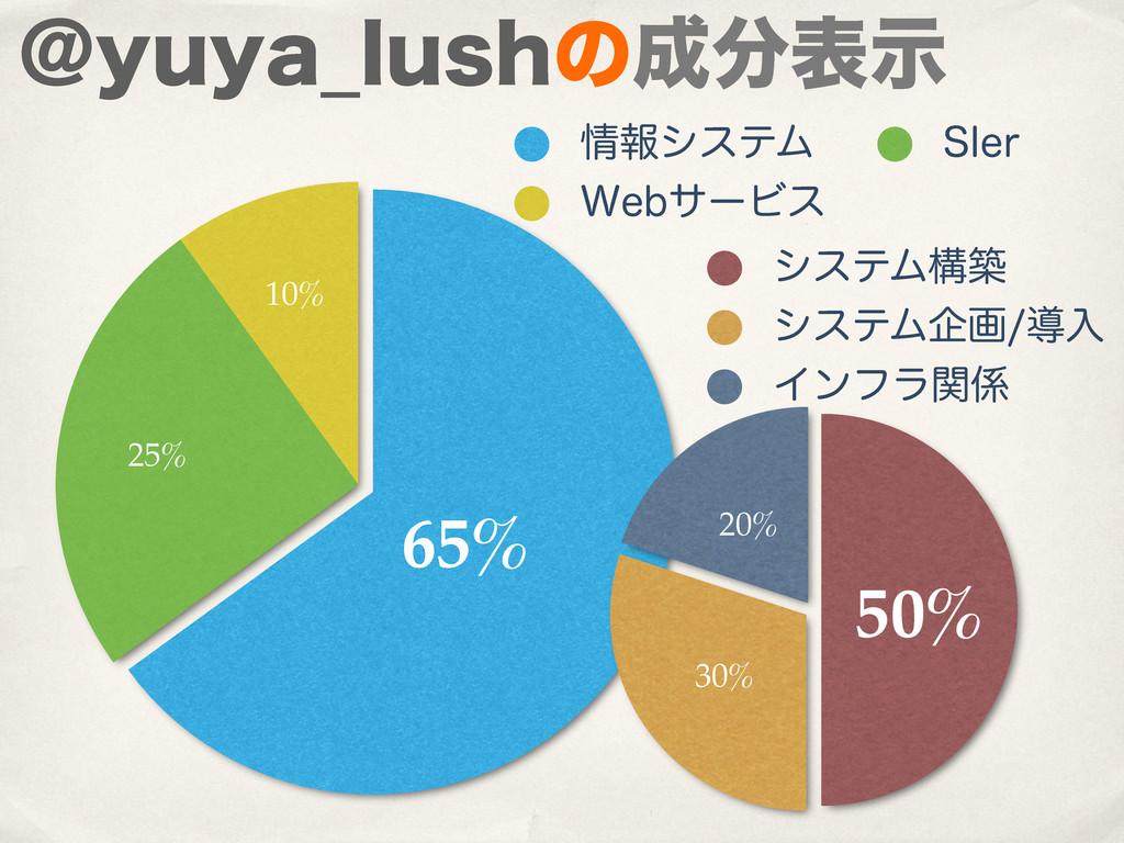 10% 25% 65% ใγεςϜ 4*FS 8FCαʔϏε 20% 30% 50% γες...