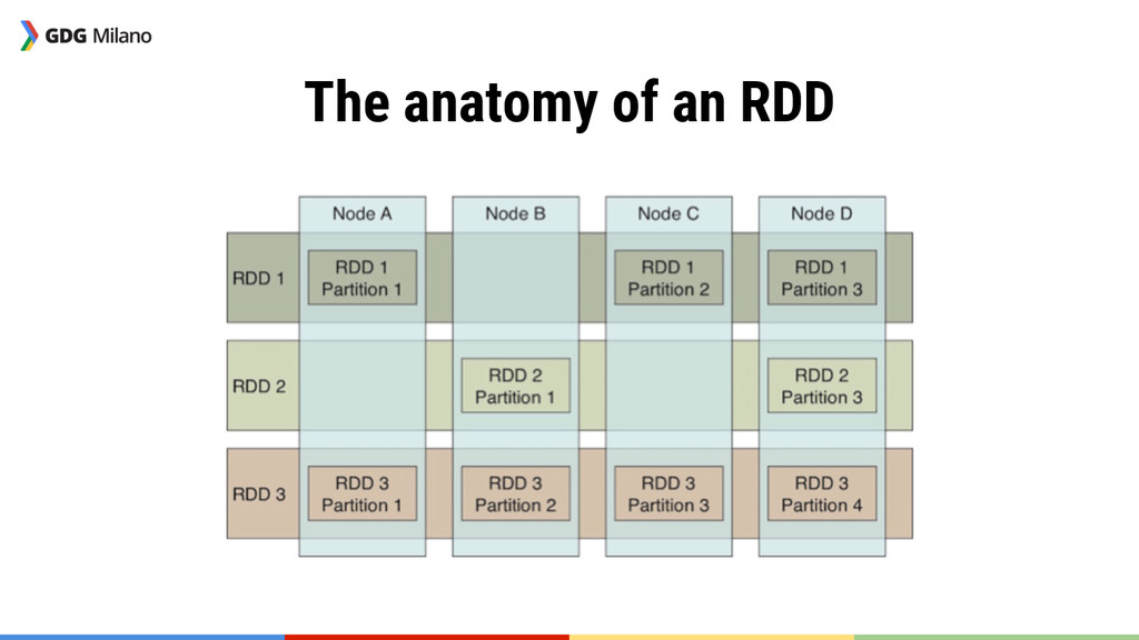 The anatomy of an RDD