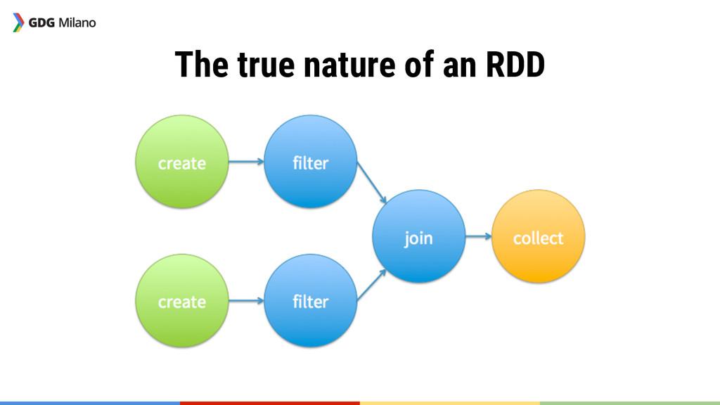 The true nature of an RDD