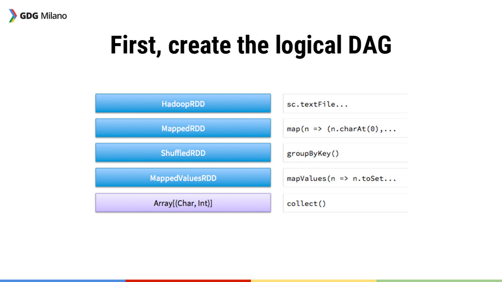 First, create the logical DAG