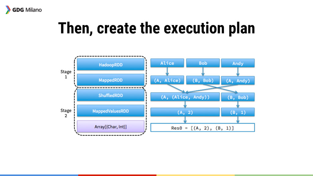 Then, create the execution plan