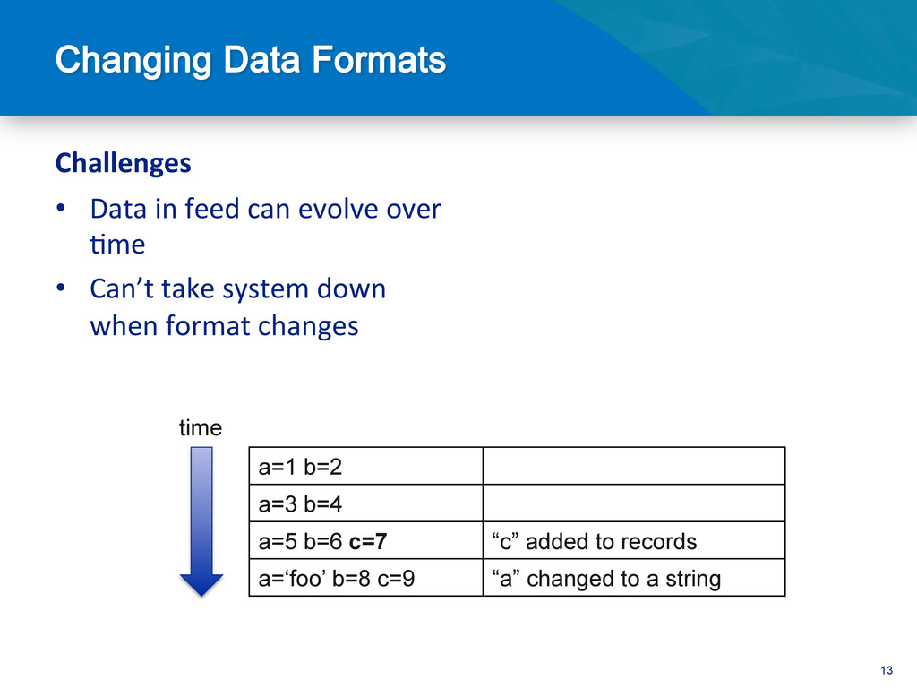 13 Challenges  • Data in feed can...