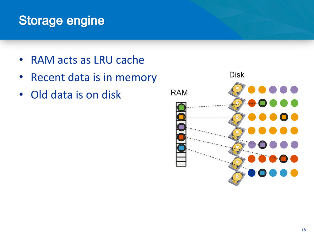 18 • RAM acts as LRU cache  ...
