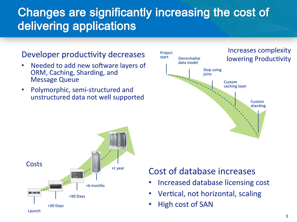 5 Increases complexity  lowering Produ...