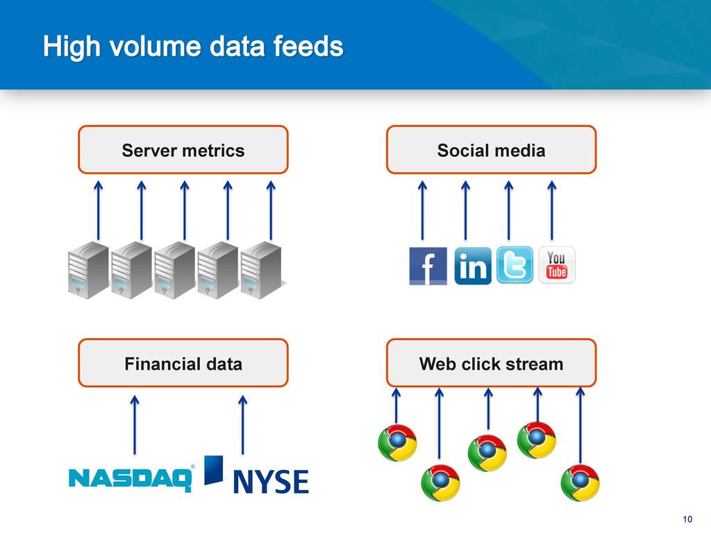 10 Server metrics Social media Financial data W...