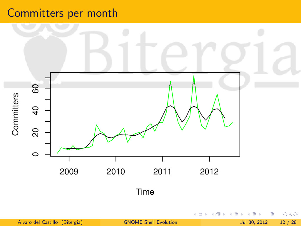 Committers per month Time Committers 2009 2010 ...