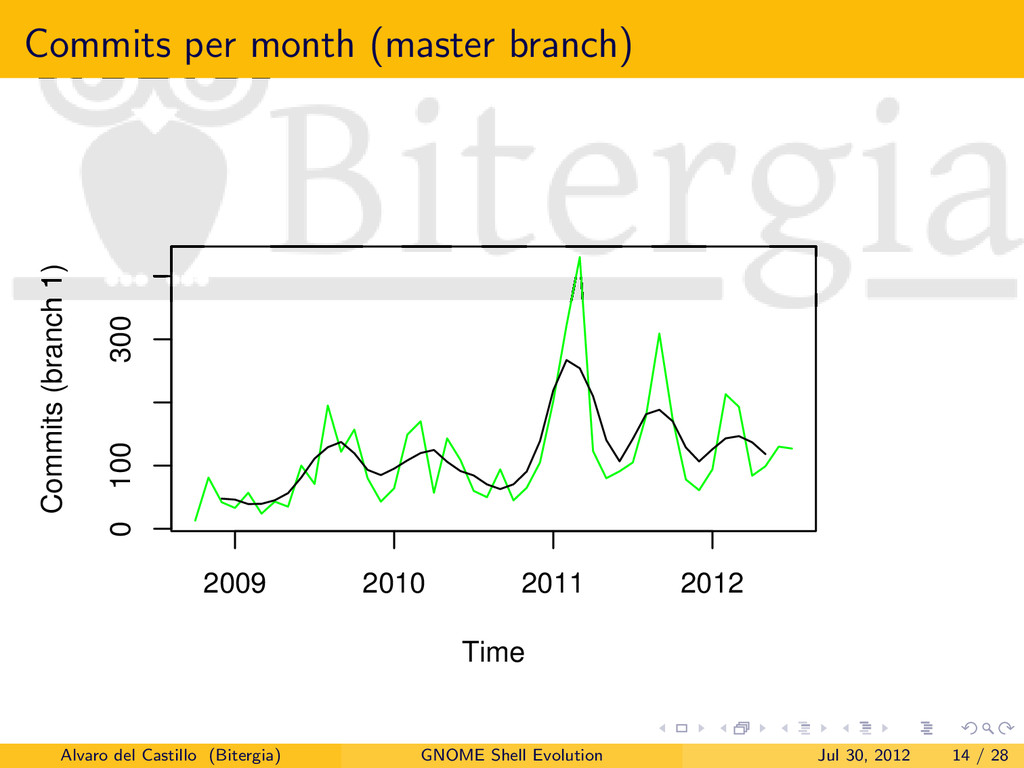 Commits per month (master branch) Time Commits ...