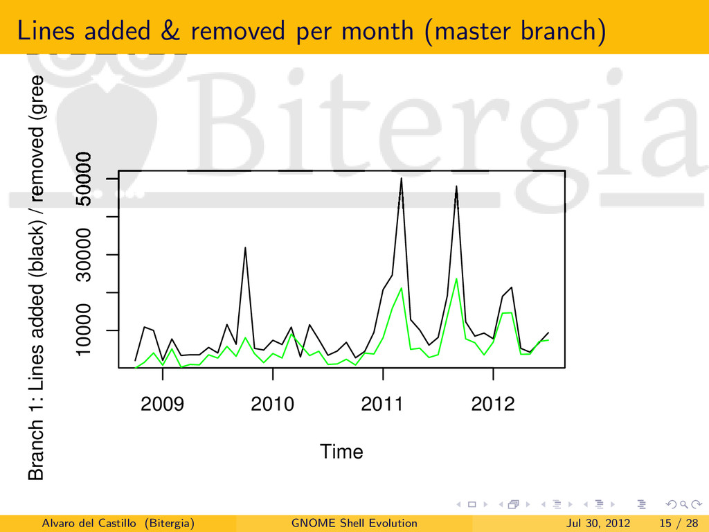 Lines added & removed per month (master branch)...