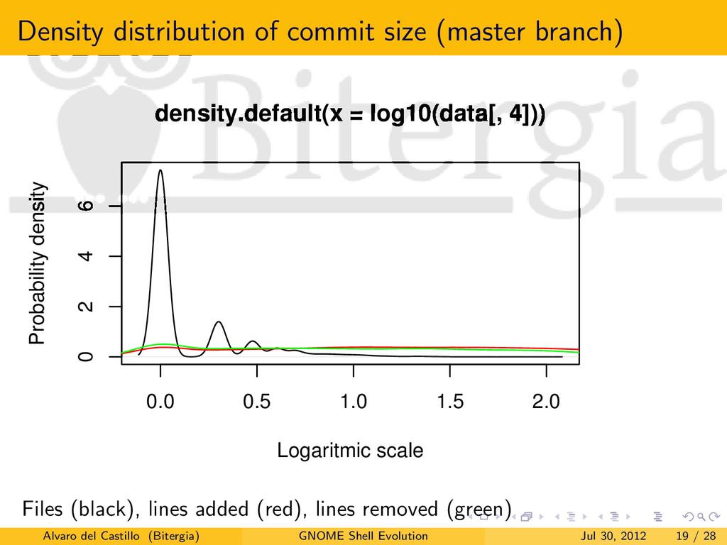Density distribution of commit size (master bra...