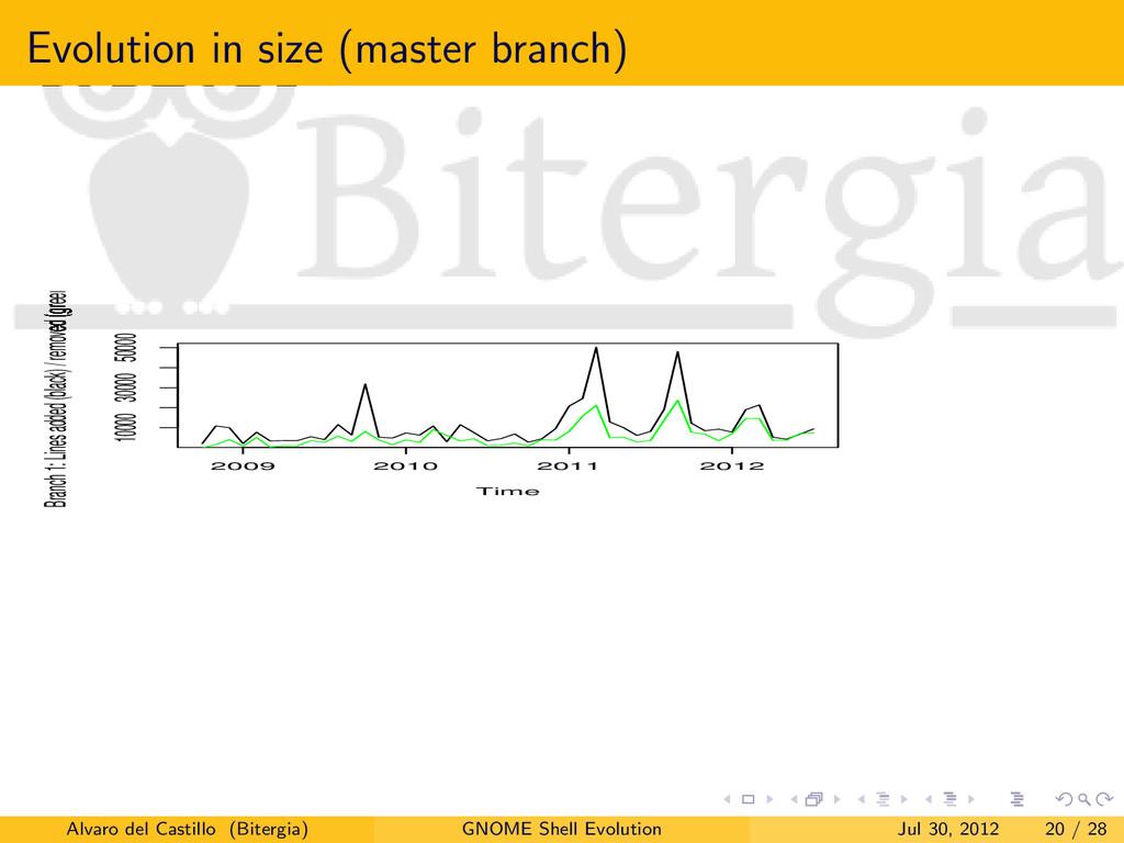 Evolution in size (master branch) Time Branch 1...