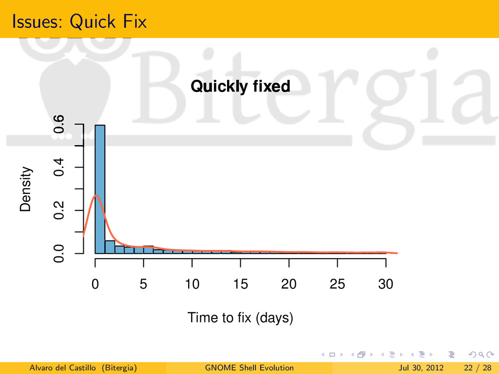 Issues: Quick Fix Quickly fixed Time to fix (da...