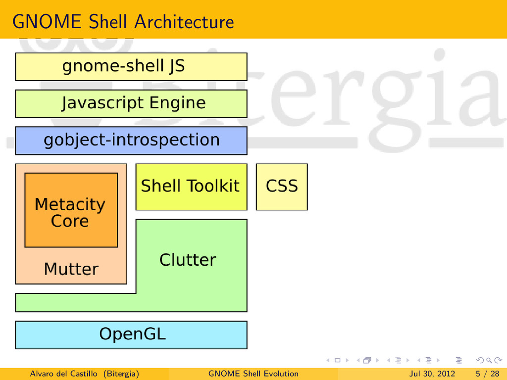 GNOME Shell Architecture Alvaro del Castillo (B...