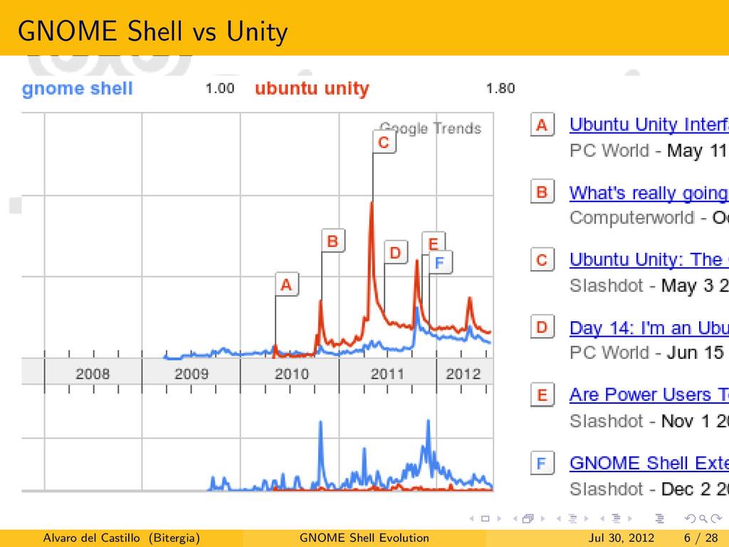 GNOME Shell vs Unity Alvaro del Castillo (Biter...