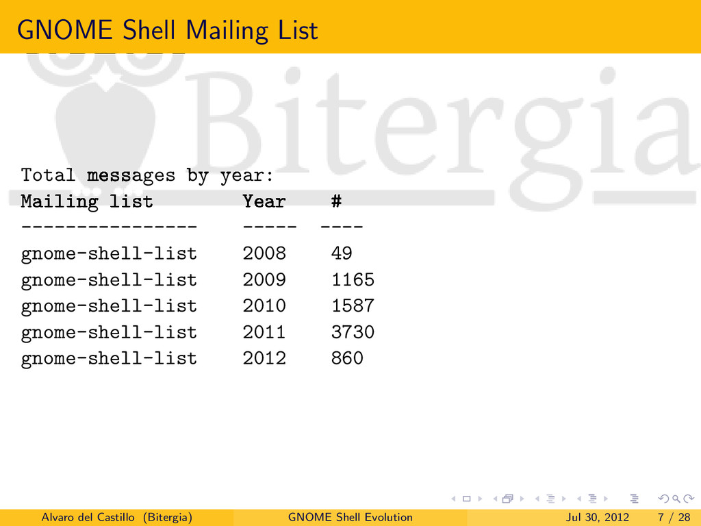 GNOME Shell Mailing List Total messages by year...
