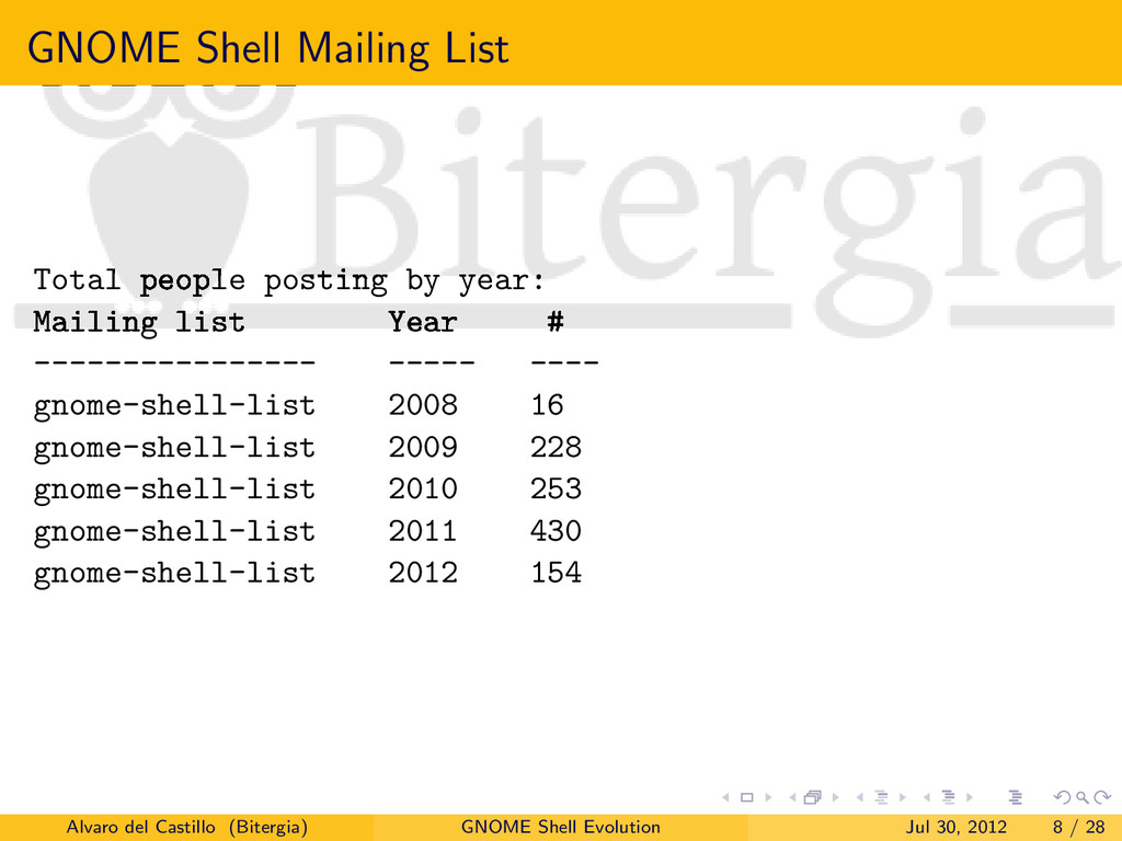 GNOME Shell Mailing List Total people posting b...