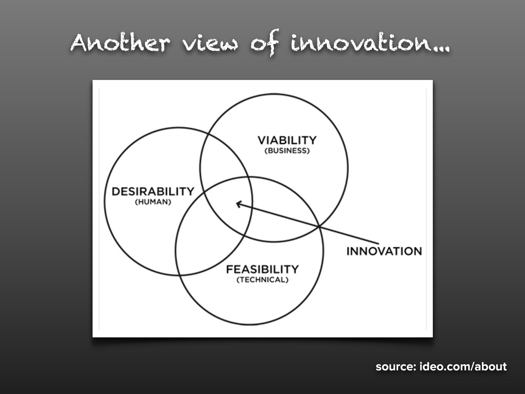 source: ideo.com/about Another view of innovati...